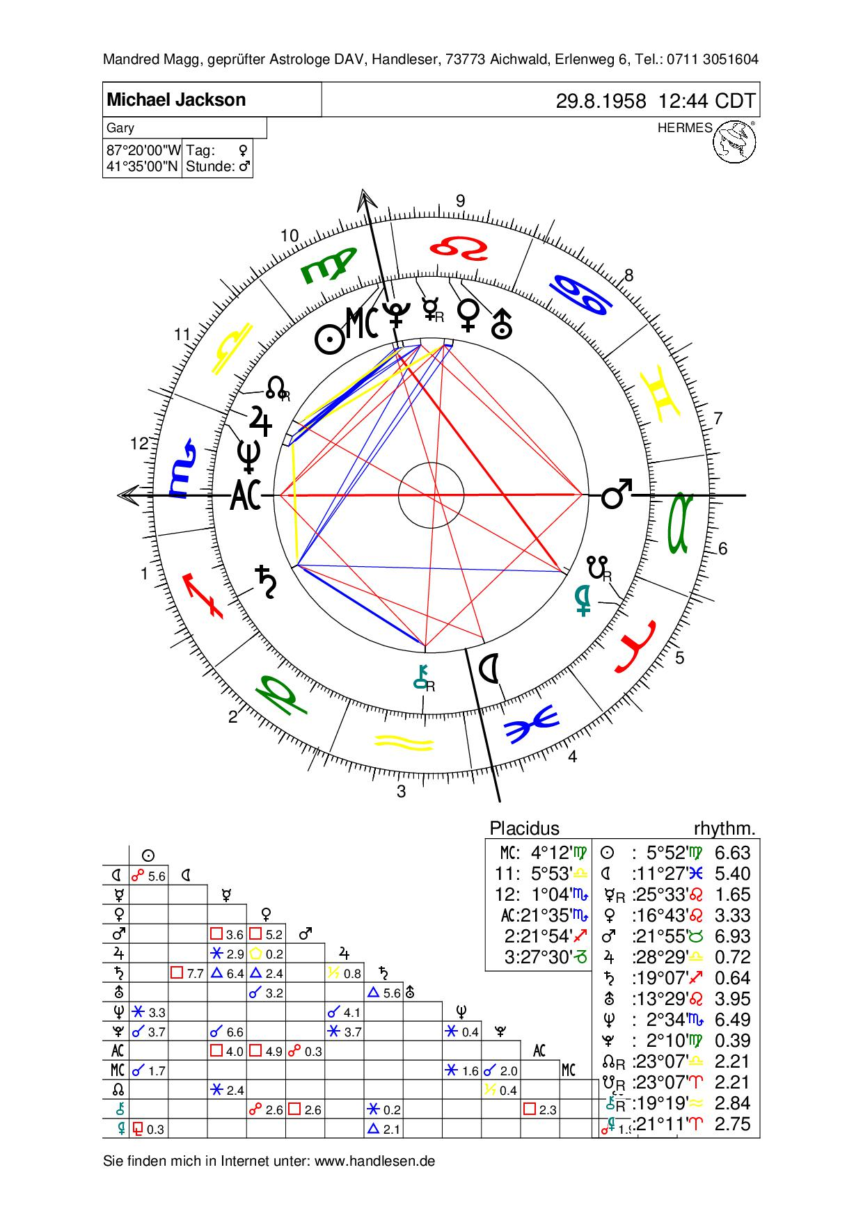 Michael Jackson birth chart I