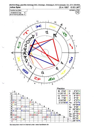 julius spier birth chart